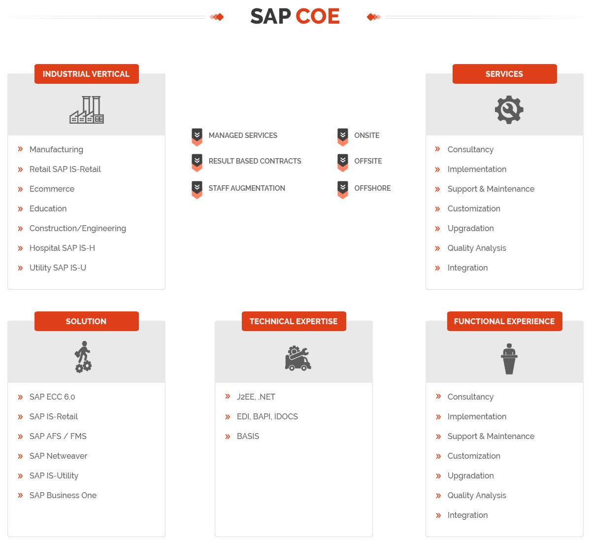 implementation of sap in manufacturing Gmt jit implementation manufacturing volume pdf - lean manufacturing or lean production, often simply  sap s/4hana for manufacturing enabling just-in-time.